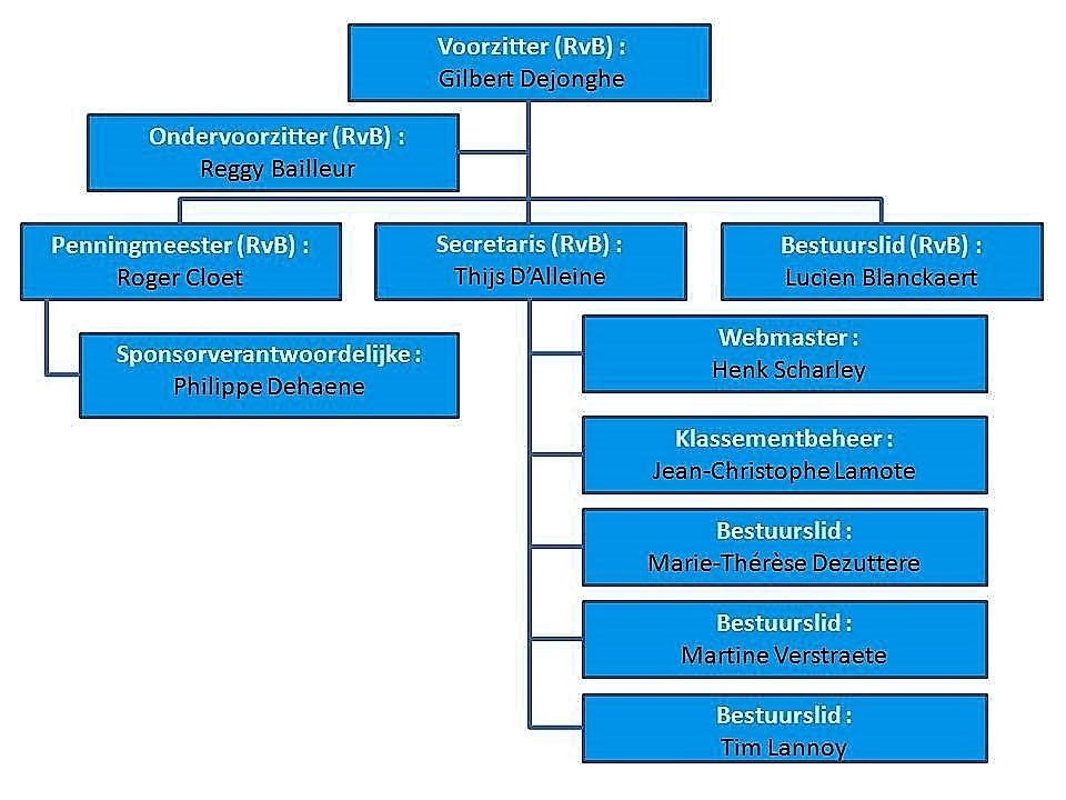 Organigram bestuur VWT Geluveld